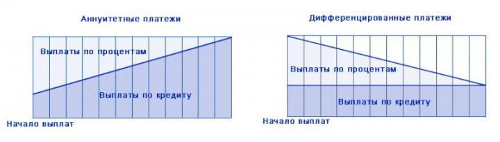 Аннуитетный и дифференцированный платежи - схематичное сравнение