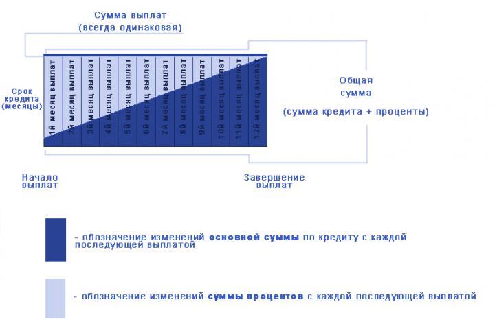 Схема аннуитетных платежей по автокредиту