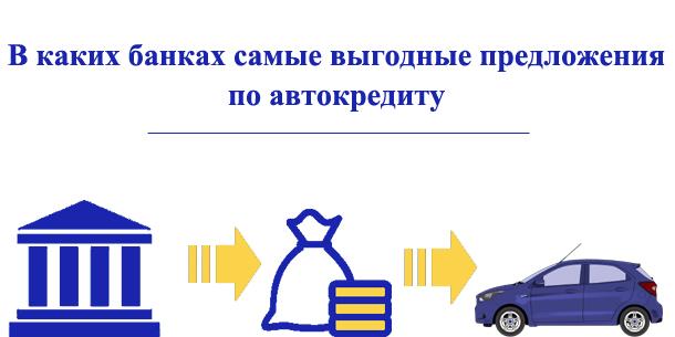 Предложения банков по автокредитам