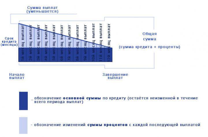 Посчитать автокредит – дифференцированные платежи